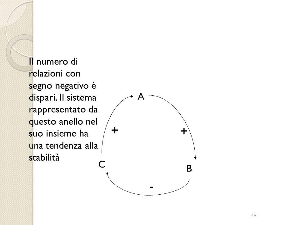 48 + B A C - - Il numero di relazioni con segno negativo è pari. Il sistema rappresentato da questo anello nel suo insieme ha una tendenza all'escalat
