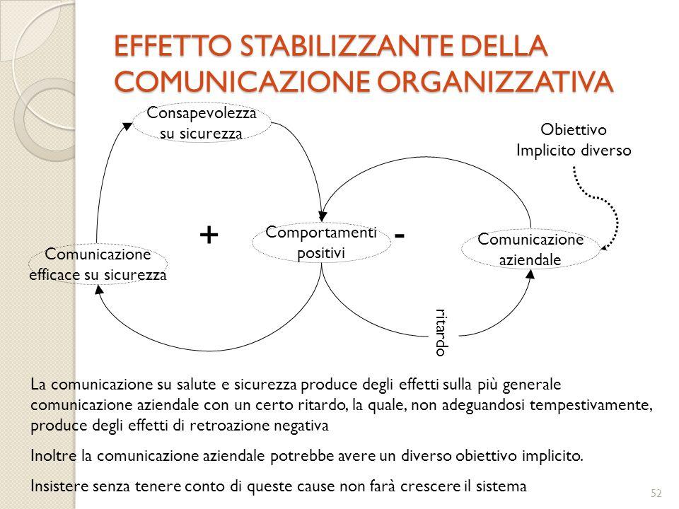 51 RELAZIONE TRA COMUNICAZIONE, CONSAPEVOLEZZA E COMPORTAMENTI Consapevolezza su sicurezza Comportamenti positivi Comunicazione efficace su sicurezza