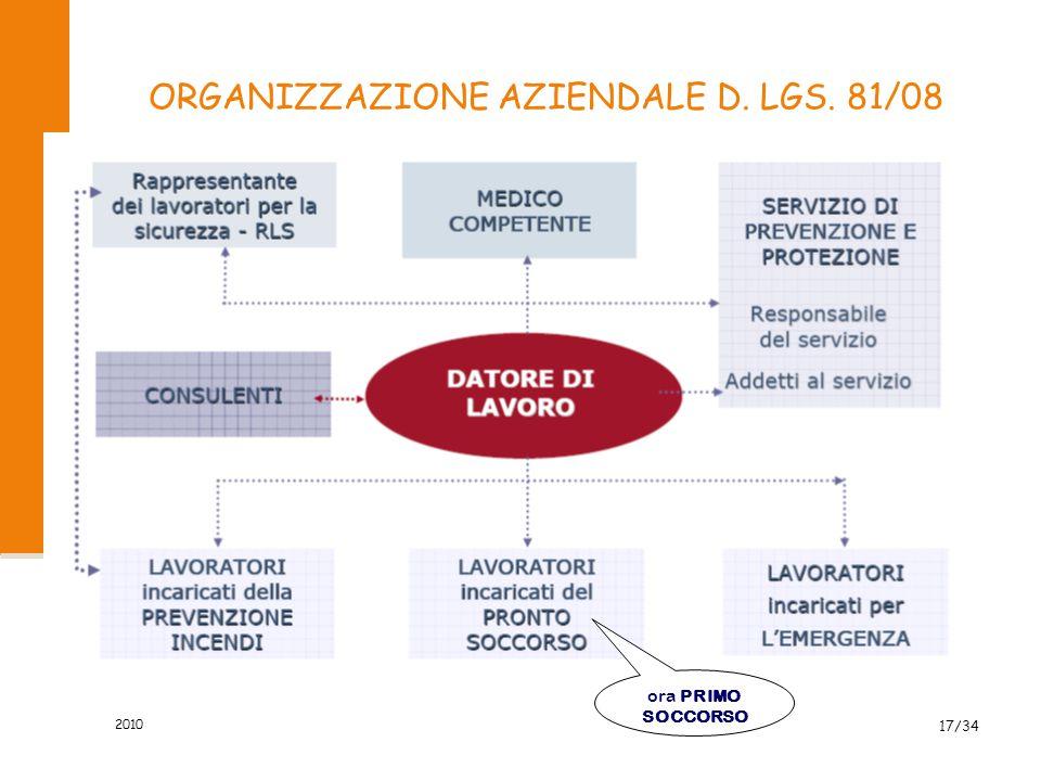 Individuare prassi e procedure esistenti per approvvigionamenti ed appalti.