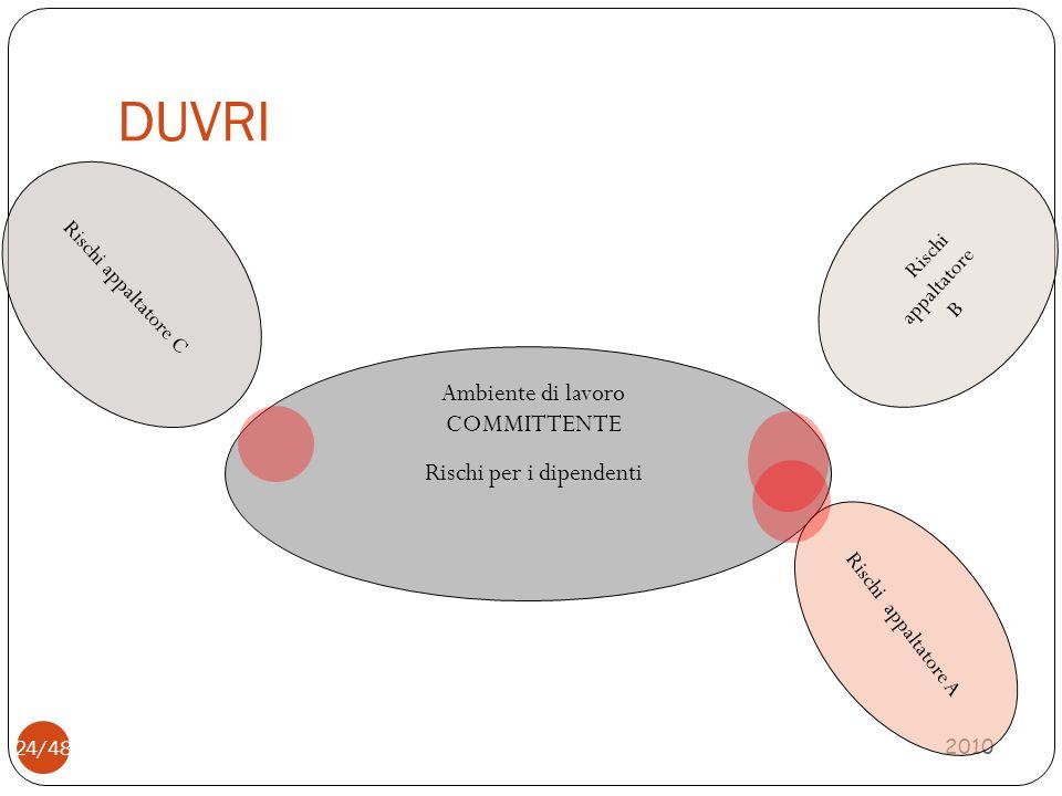 DUVRI 2010 24/48 Ambiente di lavoro COMMITTENTE Rischi per i dipendenti Rischi appaltatore B Rischi appaltatore C Rischi appaltatore A