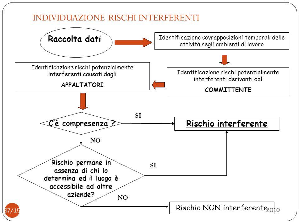 INDIVIDUAZIONE RISCHI INTERFERENTI 2010 37/15 Raccolta dati Identificazione sovrapposizioni temporali delle attività negli ambienti di lavoro Identifi