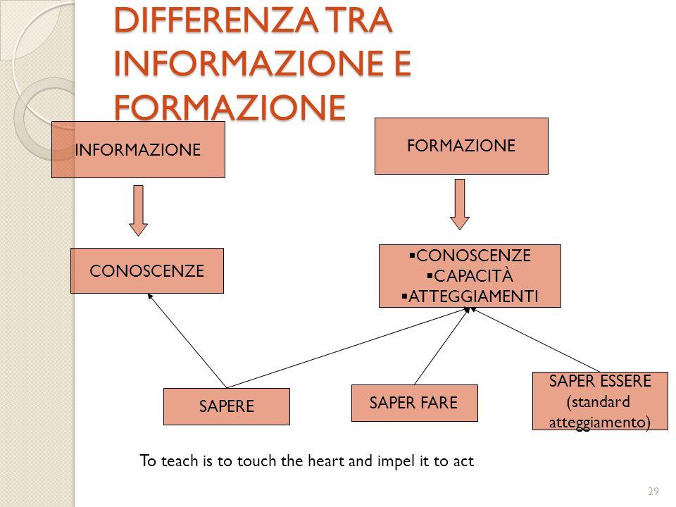 29 DIFFERENZA TRA INFORMAZIONE E FORMAZIONE INFORMAZIONE CONOSCENZE FORMAZIONE  CONOSCENZE  CAPACITÀ  ATTEGGIAMENTI SAPERE SAPER FARE SAPER ESSERE