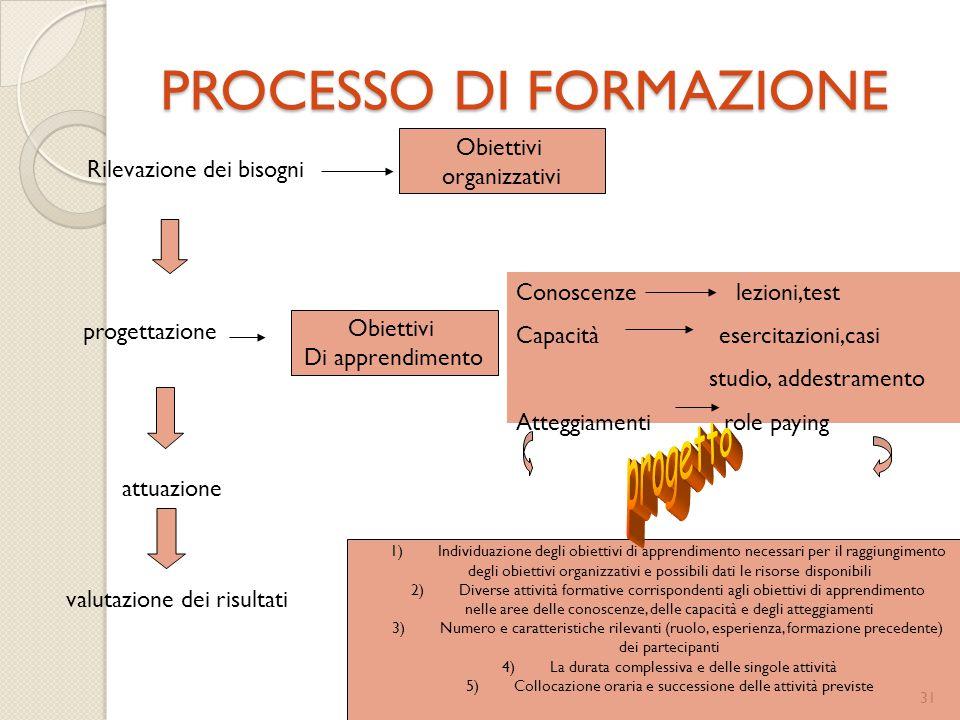 31 PROCESSO DI FORMAZIONE Rilevazione dei bisogni progettazione attuazione valutazione dei risultati Obiettivi organizzativi Obiettivi Di apprendiment