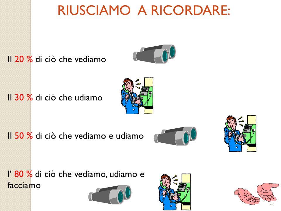 33 RIUSCIAMO A RICORDARE: Il 20 % di ciò che vediamo Il 30 % di ciò che udiamo Il 50 % di ciò che vediamo e udiamo l' 80 % di ciò che vediamo, udiamo