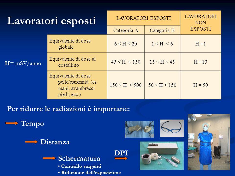 Lavoratori esposti LAVORATORI ESPOSTI LAVORATORI NON ESPOSTI Categoria ACategoria B Equivalente di dose globale 6 < H < 201 < H < 6H =1 Equivalente di dose al cristallino 45 < H < 15015 < H < 45H =15 Equivalente di dose pelle/estremità (es.