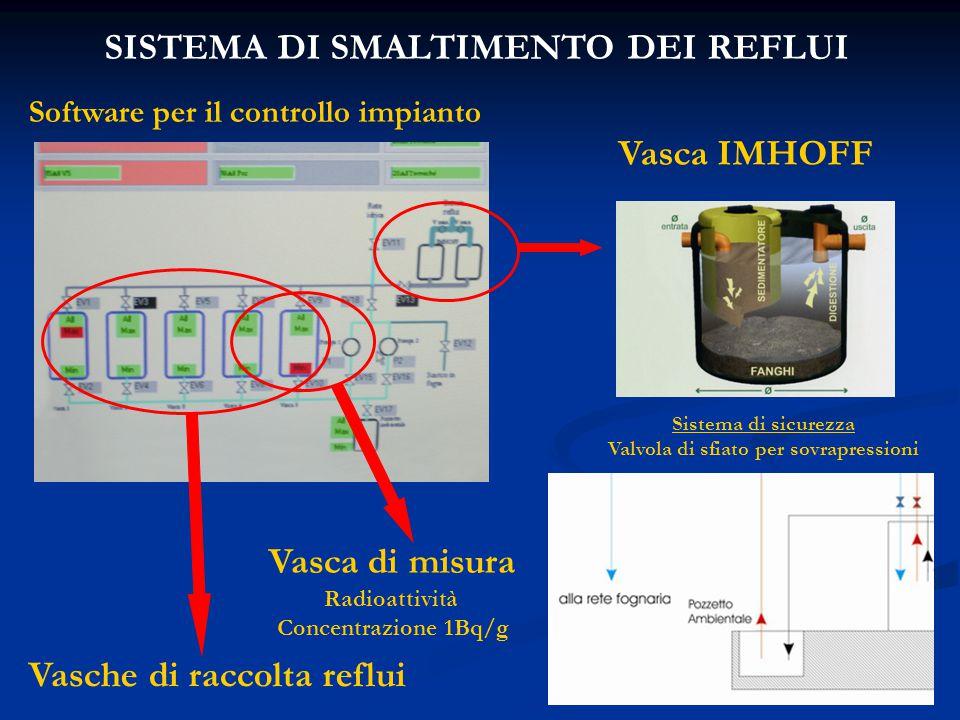Vasca IMHOFF SISTEMA DI SMALTIMENTO DEI REFLUI Software per il controllo impianto Vasca di misura Radioattività Concentrazione 1Bq/g Sistema di sicurezza Valvola di sfiato per sovrapressioni Vasche di raccolta reflui
