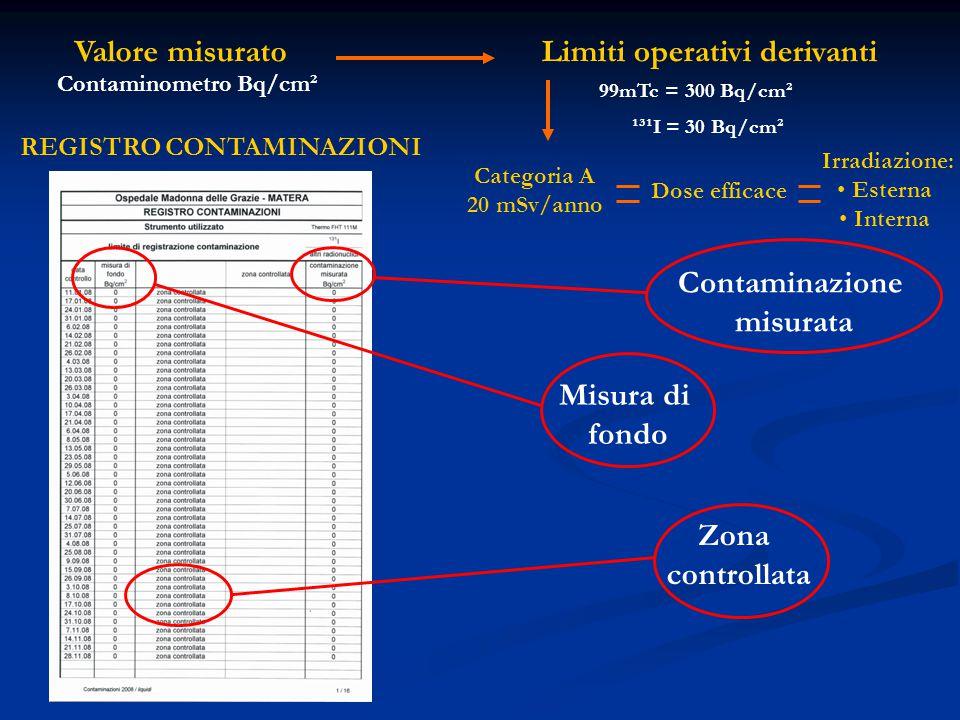 99mTc = 300 Bq/cm² ¹³¹I = 30 Bq/cm² Valore misuratoLimiti operativi derivanti Contaminometro Bq/cm² Misura di fondo Zona controllata Contaminazione misurata REGISTRO CONTAMINAZIONI Categoria A 20 mSv/anno Dose efficace Irradiazione: Esterna Interna