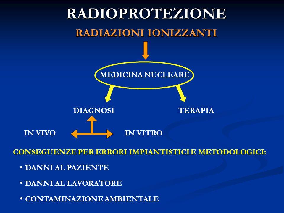RADIOPROTEZIONE RADIAZIONI IONIZZANTI MEDICINA NUCLEARE DIAGNOSITERAPIA IN VIVOIN VITRO CONSEGUENZE PER ERRORI IMPIANTISTICI E METODOLOGICI: DANNI AL PAZIENTE DANNI AL LAVORATORE CONTAMINAZIONE AMBIENTALE