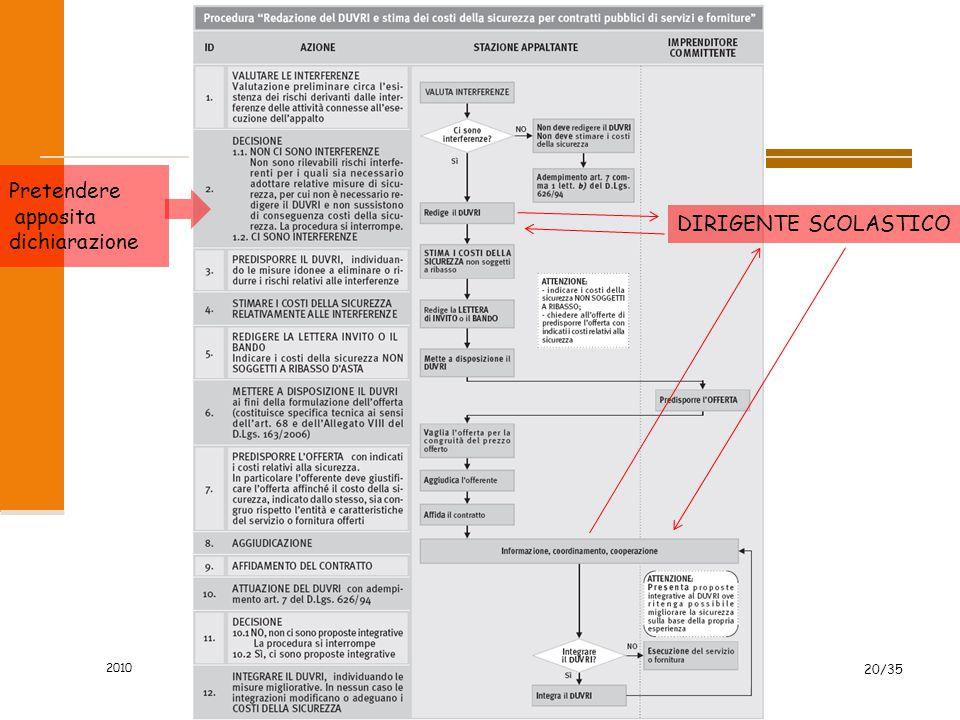 2010 20/35 Pretendere apposita dichiarazione DIRIGENTE SCOLASTICO