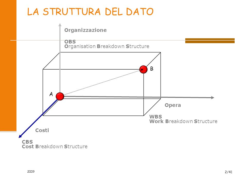 OBS Organisation Breakdown Structure Organizzazione WBS Work Breakdown Structure Opera CBS Cost Breakdown Structure Costi LA STRUTTURA DEL DATO A B 2009 2/41