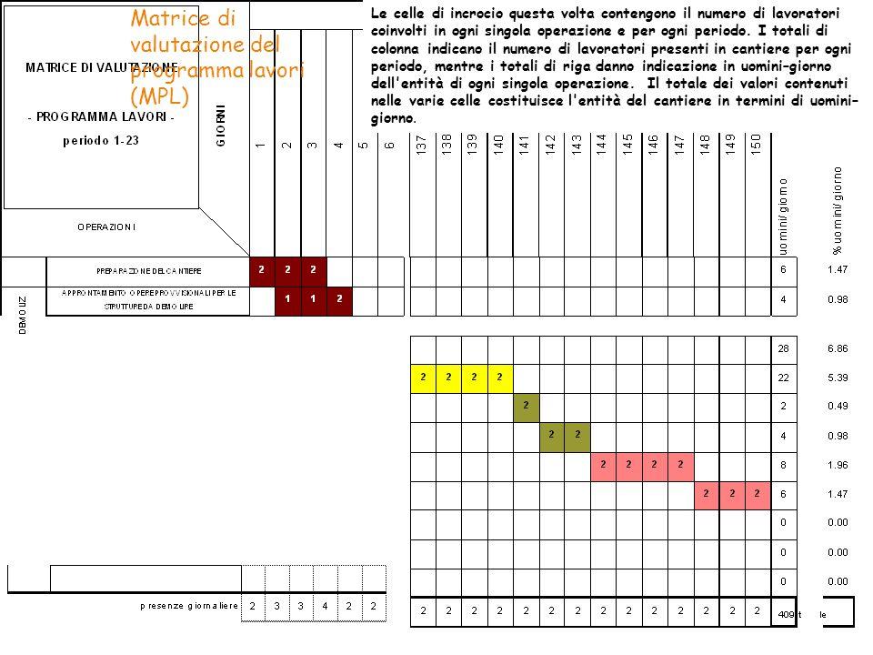 2009 32/41 Le celle di incrocio questa volta contengono il numero di lavoratori coinvolti in ogni singola operazione e per ogni periodo. I totali di c