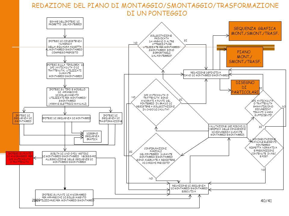 2009 40/41 ESAME DELL'IPOTESI DI PROGETTO DEL PONTEGGIO IPOTESI DI CONSISTENZA NUMERICA DELLA SQUADRA ADDETTA AL MONTAGGIO/SMONTAGGIO COMPRESO PREPOST