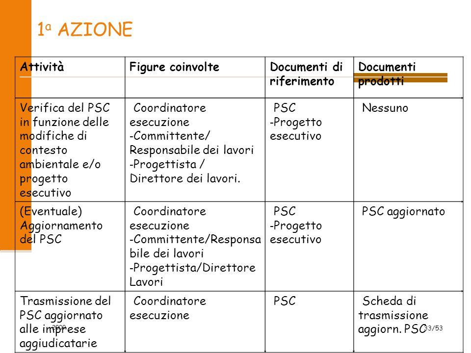 1 a AZIONE AttivitàFigure coinvolte Documenti di riferimento Documenti prodotti Verifica del PSC in funzione delle modifiche di contesto ambientale e/