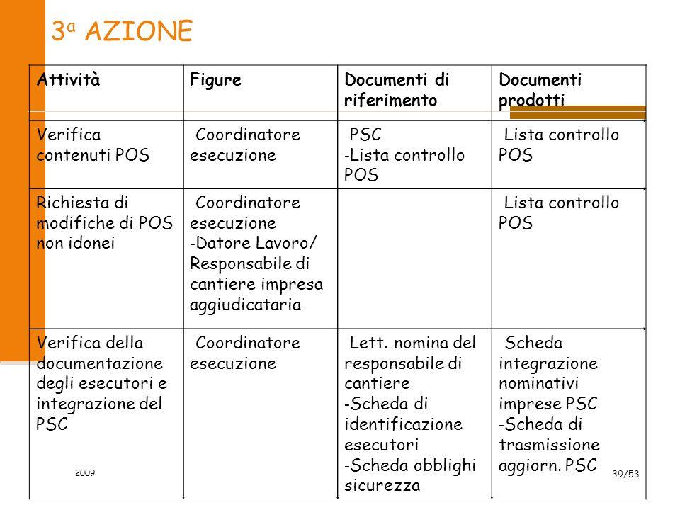 3 a AZIONE AttivitàFigureDocumenti di riferimento Documenti prodotti Verifica contenuti POS - Coordinatore esecuzione - PSC - Lista controllo POS Rich