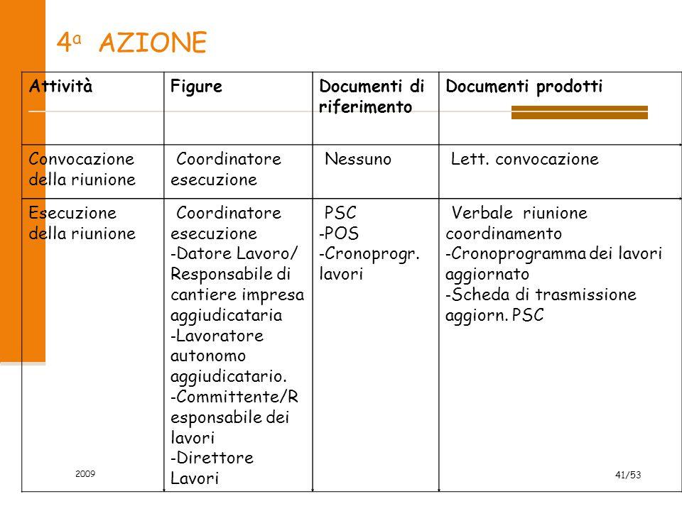 4 a AZIONE AttivitàFigureDocumenti di riferimento Documenti prodotti Convocazione della riunione - Coordinatore esecuzione - Nessuno - Lett. convocazi