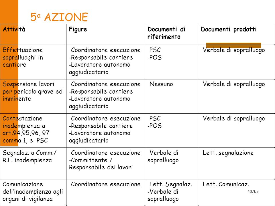 5 a AZIONE AttivitàFigureDocumenti di riferimento Documenti prodotti Effettuazione sopralluoghi in cantiere - Coordinatore esecuzione - Responsabile c