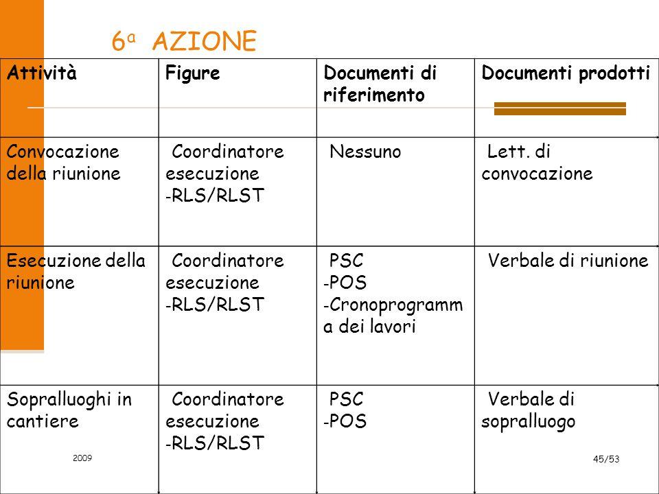 6 a AZIONE AttivitàFigureDocumenti di riferimento Documenti prodotti Convocazione della riunione - Coordinatore esecuzione - RLS/RLST - Nessuno - Lett