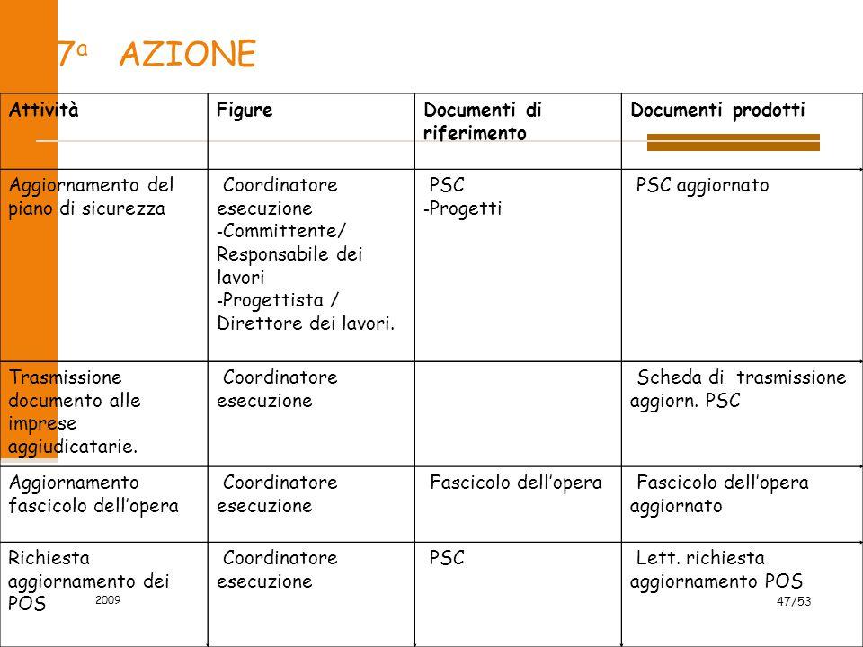 7 a AZIONE AttivitàFigureDocumenti di riferimento Documenti prodotti Aggiornamento del piano di sicurezza - Coordinatore esecuzione - Committente/ Res