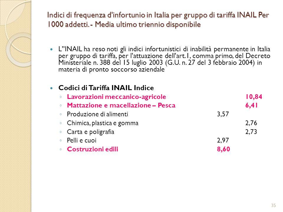 Indici di frequenza d infortunio in Italia per gruppo di tariffa INAIL Per 1000 addetti.