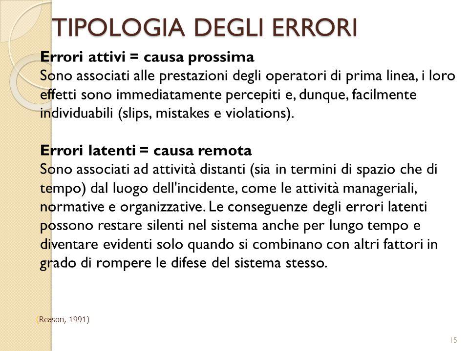 TIPOLOGIA DEGLI ERRORI 15 Errori attivi = causa prossima Sono associati alle prestazioni degli operatori di prima linea, i loro effetti sono immediata