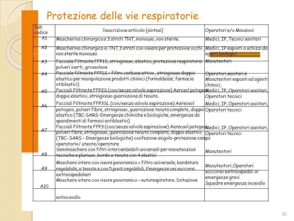 antincendio Protezione delle vie respiratorie Sub codice A1 A2 A3 A4 A5 A6 A7 A8 A9 A10 Descrizione articolo (sintesi) Mascherina chirurgica a 3 strat