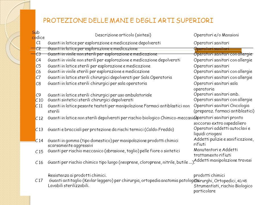 PROTEZIONE DELLE MANI E DEGLI ARTI SUPERIORI Sub codice C1 C2 C3 C4 C5 C6 C7 C8 C9 C 10 C 11 C 12 C 13 C 14 C 15 C 16 Descrizione articolo (sintesi) G