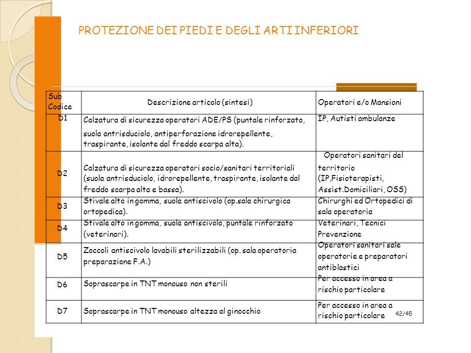 PROTEZIONE DEI PIEDI E DEGLI ARTI INFERIORI Sub Codice D1 Descrizione articolo (sintesi) Calzatura di sicurezza operatori ADE/PS (puntale rinforzato,