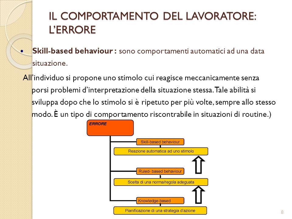8 IL COMPORTAMENTO DEL LAVORATORE: L'ERRORE Skill-based behaviour : sono comportamenti automatici ad una data situazione. All'individuo si propone uno