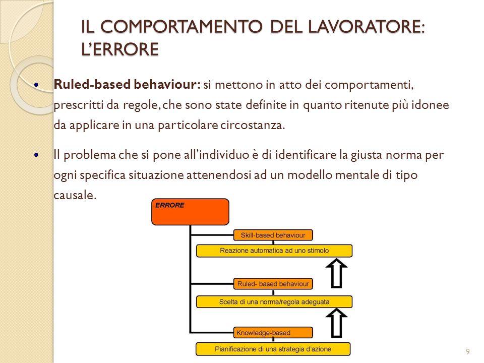 10 IL COMPORTAMENTO DEL LAVORATORE: L'ERRORE Knowledge-based behaviour : si tratta di comportamenti messi in atto quando ci si trova davanti ad una situazione sconosciuta e si deve attuare un piano per superarla.