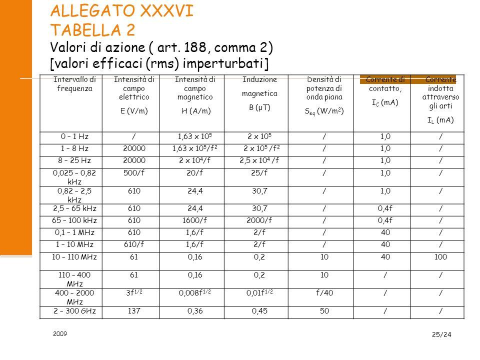 ALLEGATO XXXVI TABELLA 2 Valori di azione ( art. 188, comma 2) [valori efficaci (rms) imperturbati] Intervallo di frequenza Intensità di campo elettri