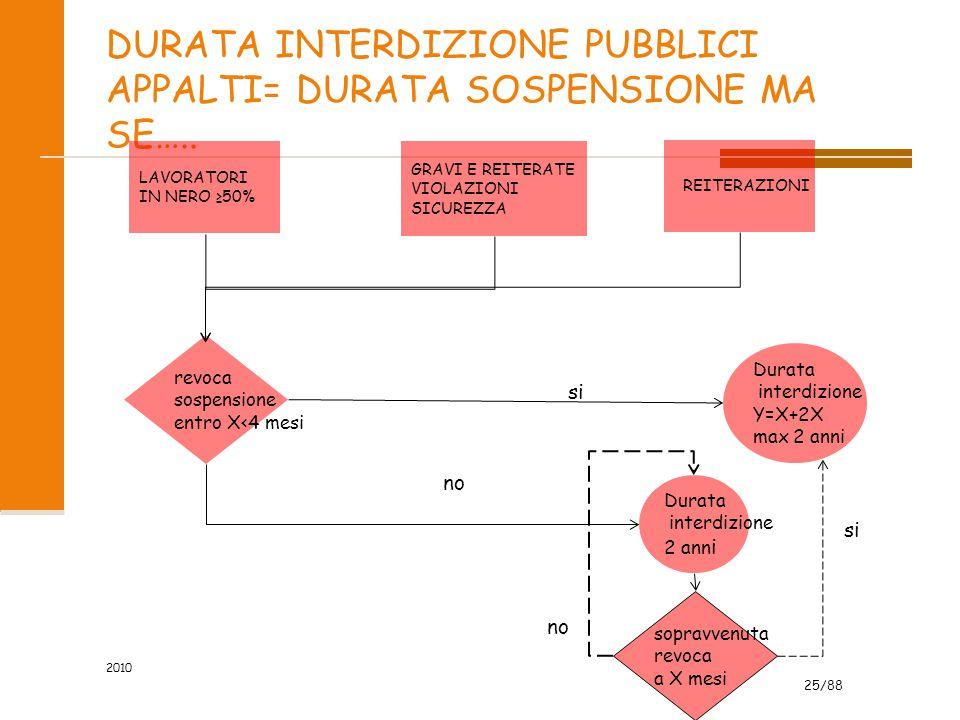 25/88 DURATA INTERDIZIONE PUBBLICI APPALTI= DURATA SOSPENSIONE MA SE…..