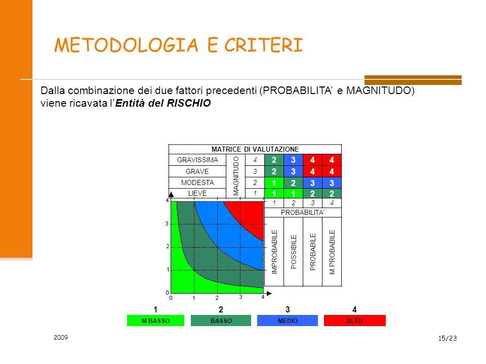 METODOLOGIA E CRITERI MATRICE DI VALUTAZIONE GRAVISSIMA MAGNITUDO 4 2344 GRAVE3 2344 MODESTA2 1233 LIEVE1 1122 1234 PROBABILITA' IMPROBABILE POSSIBILE PROBABILE M.PROBABILE 2009 15/23 1234 M.BASSOBASSOMEDIOALTO Dalla combinazione dei due fattori precedenti (PROBABILITA' e MAGNITUDO) viene ricavata l'Entità del RISCHIO