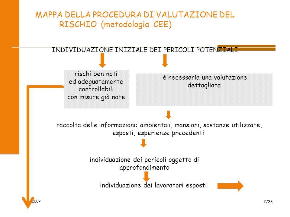 MAPPA DELLA PROCEDURA DI VALUTAZIONE DEL RISCHIO (metodologia CEE) 2009 7/23 INDIVIDUAZIONE INIZIALE DEI PERICOLI POTENZIALI rischi ben noti ed adeguatamente controllabili con misure già note raccolta delle informazioni: ambientali, mansioni, sostanze utilizzate, esposti, esperienze precedenti individuazione dei pericoli oggetto di approfondimento individuazione dei lavoratori esposti è necessaria una valutazione dettagliata