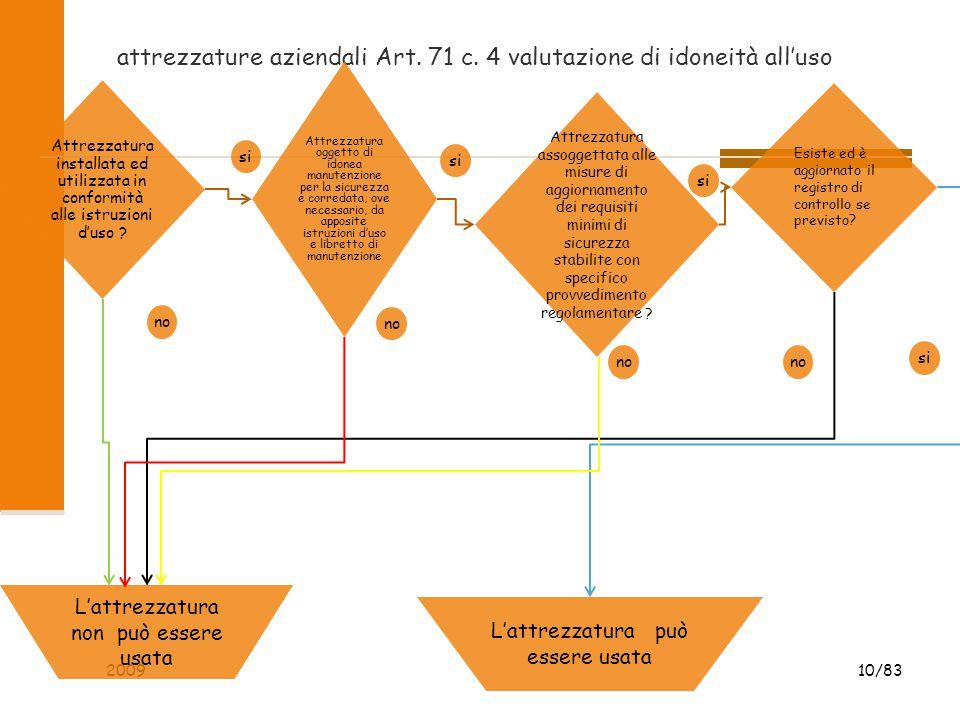 attrezzature aziendali Art. 71 c. 4 valutazione di idoneità all'uso 2009 10/83 Attrezzatura installata ed utilizzata in conformità alle istruzioni d'u