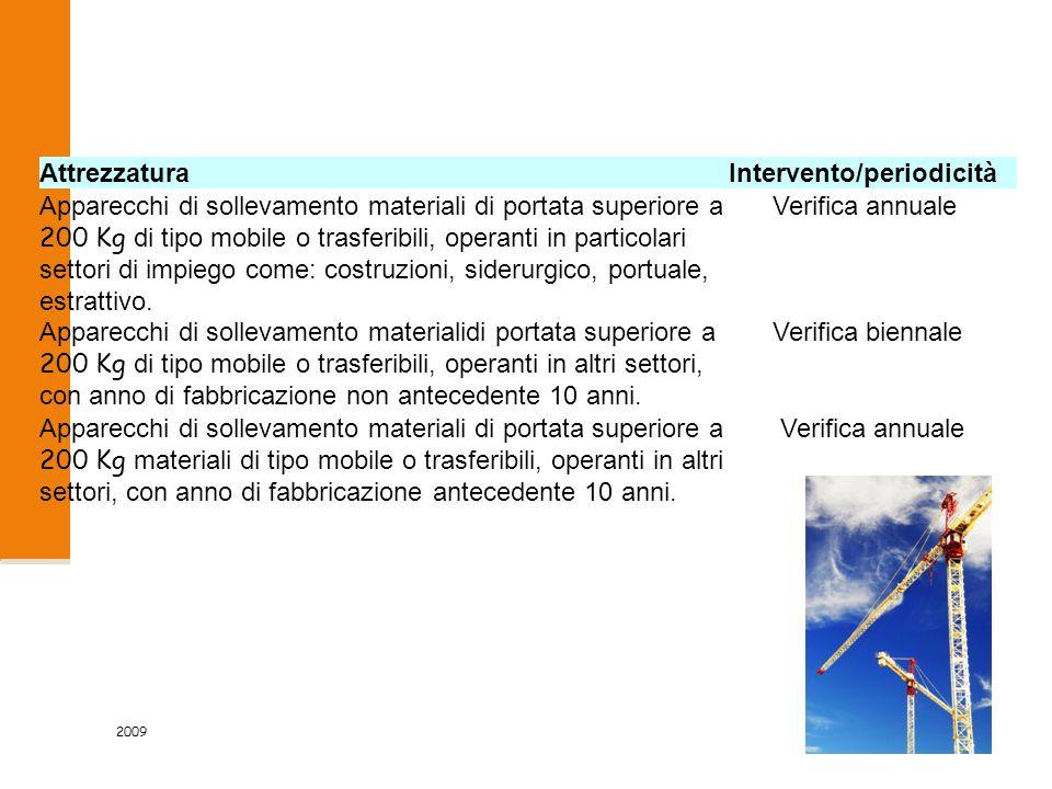 2009 51/83 AttrezzaturaIntervento/periodicità Apparecchi di sollevamento materiali di portata superiore a 200 Kg di tipo mobile o trasferibili, operanti in particolari settori di impiego come: costruzioni, siderurgico, portuale, estrattivo.