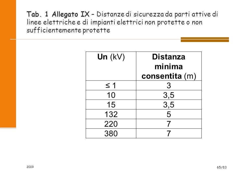 Tab. 1 Allegato IX – Distanze di sicurezza da parti attive di linee elettriche e di impianti elettrici non protette o non sufficientemente protette 20