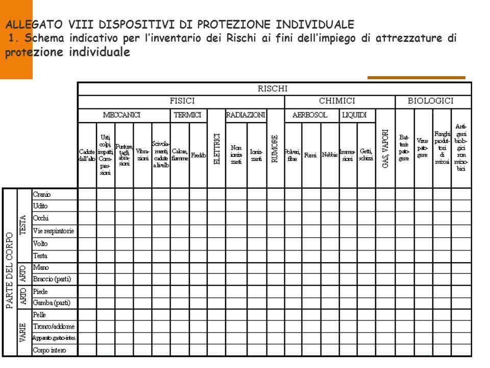 ALLEGATO VIII DISPOSITIVI DI PROTEZIONE INDIVIDUALE 1. Schema indicativo per l'inventario dei Rischi ai fini dell'impiego di attrezzature di prot ezio