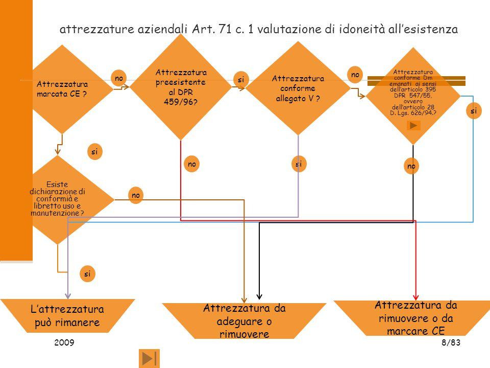 attrezzature aziendali Art. 71 c. 1 valutazione di idoneità all'esistenza 2009 8/83 Attrezzatura marcata CE ? Attrezzatura conforme allegato V ? Attre