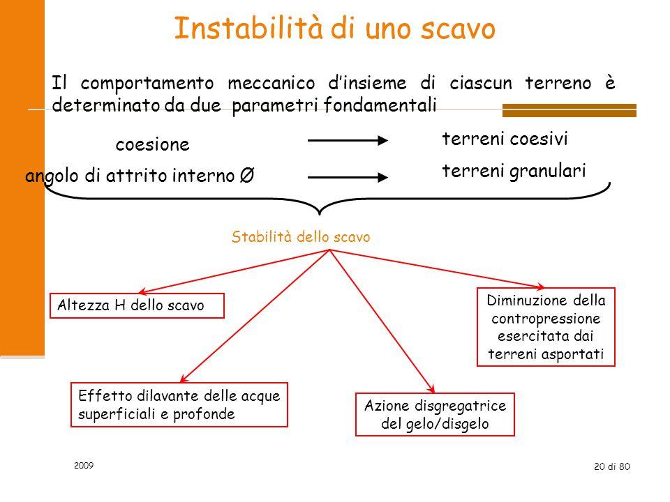 20 di 80 Instabilità di uno scavo Il comportamento meccanico d'insieme di ciascun terreno è determinato da due parametri fondamentali coesione terreni