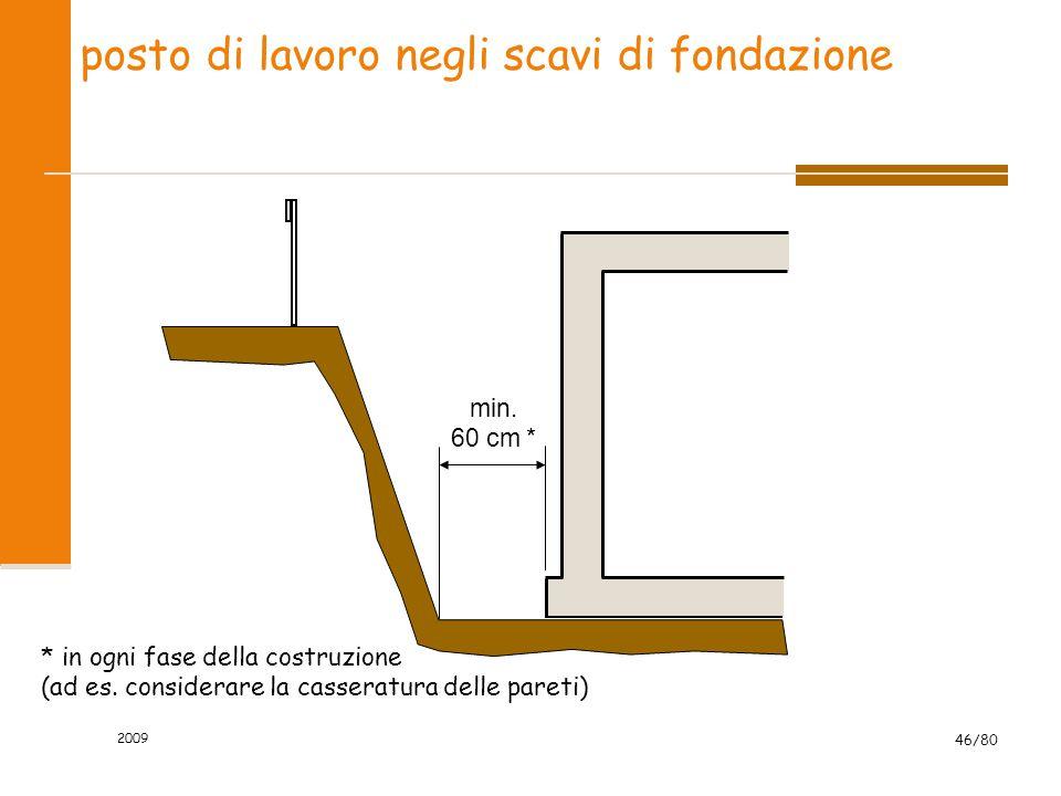2009 46/80 posto di lavoro negli scavi di fondazione min. 60 cm * * in ogni fase della costruzione (ad es. considerare la casseratura delle pareti)