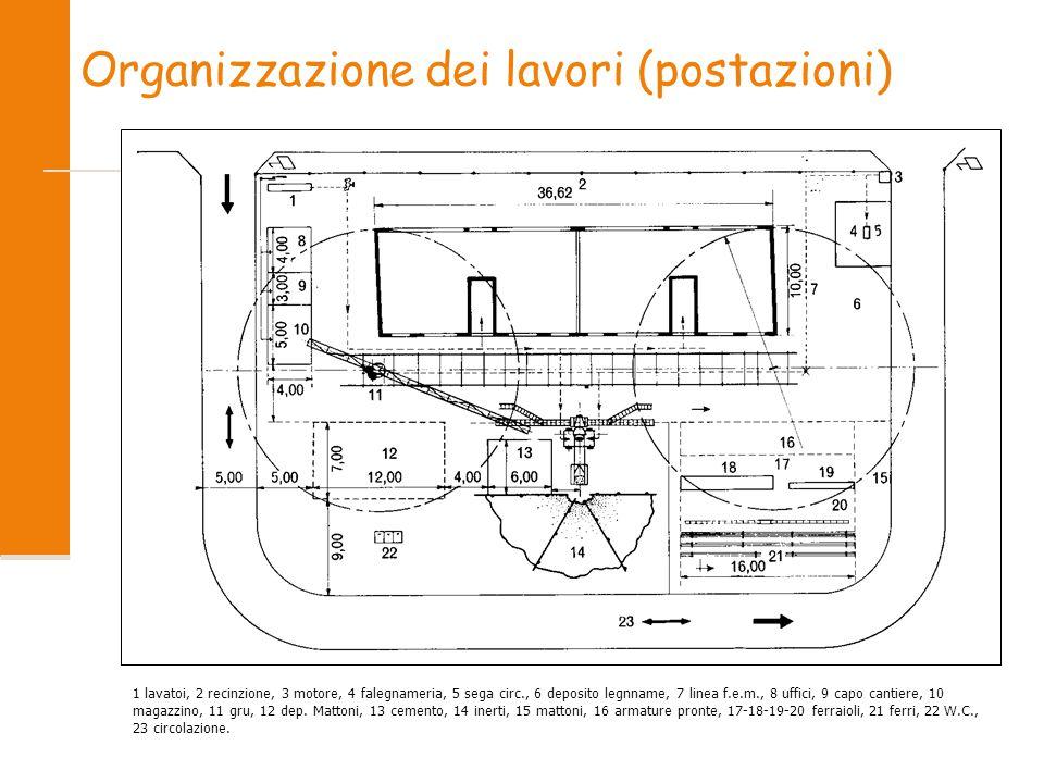 Organizzazione dei lavori (postazioni) 1 lavatoi, 2 recinzione, 3 motore, 4 falegnameria, 5 sega circ., 6 deposito legnname, 7 linea f.e.m., 8 uffici, 9 capo cantiere, 10 magazzino, 11 gru, 12 dep.