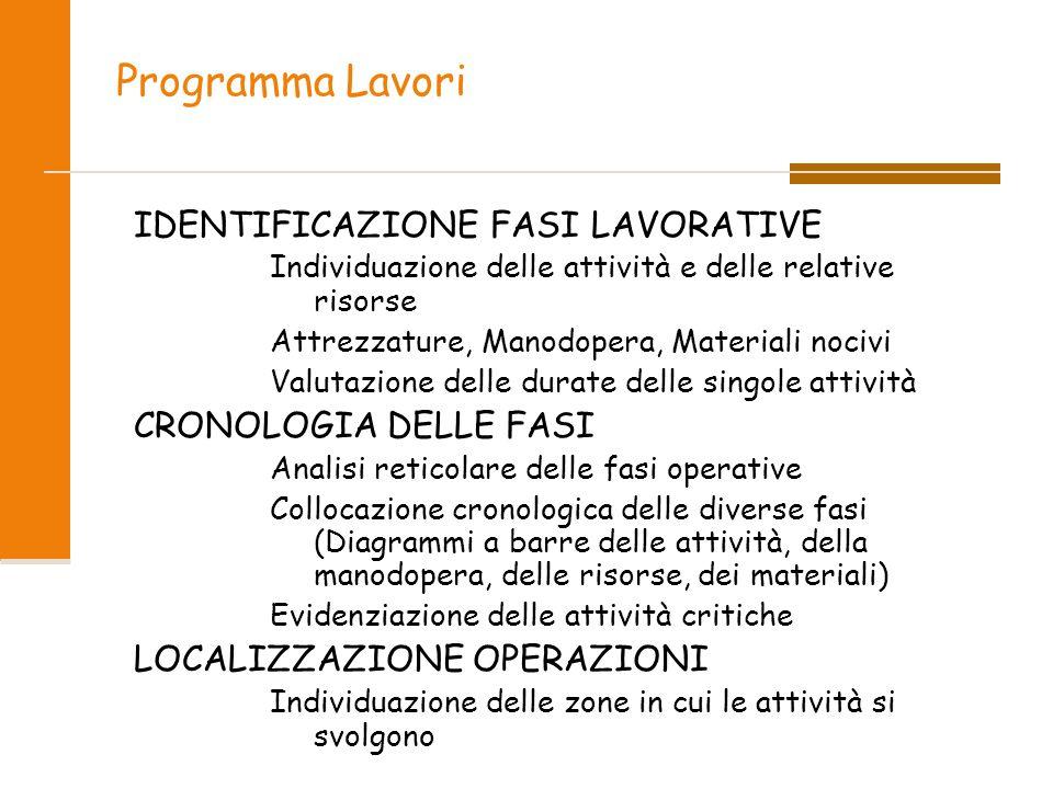 Programma Lavori IDENTIFICAZIONE FASI LAVORATIVE Individuazione delle attività e delle relative risorse Attrezzature, Manodopera, Materiali nocivi Val