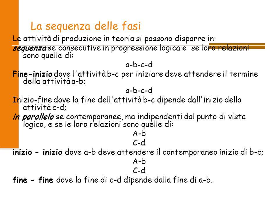 La sequenza delle fasi Le attività di produzione in teoria si possono disporre in: sequenza se consecutive in progressione logica e se loro relazioni