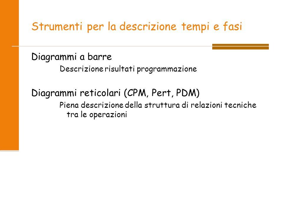Strumenti per la descrizione tempi e fasi Diagrammi a barre Descrizione risultati programmazione Diagrammi reticolari (CPM, Pert, PDM) Piena descrizione della struttura di relazioni tecniche tra le operazioni