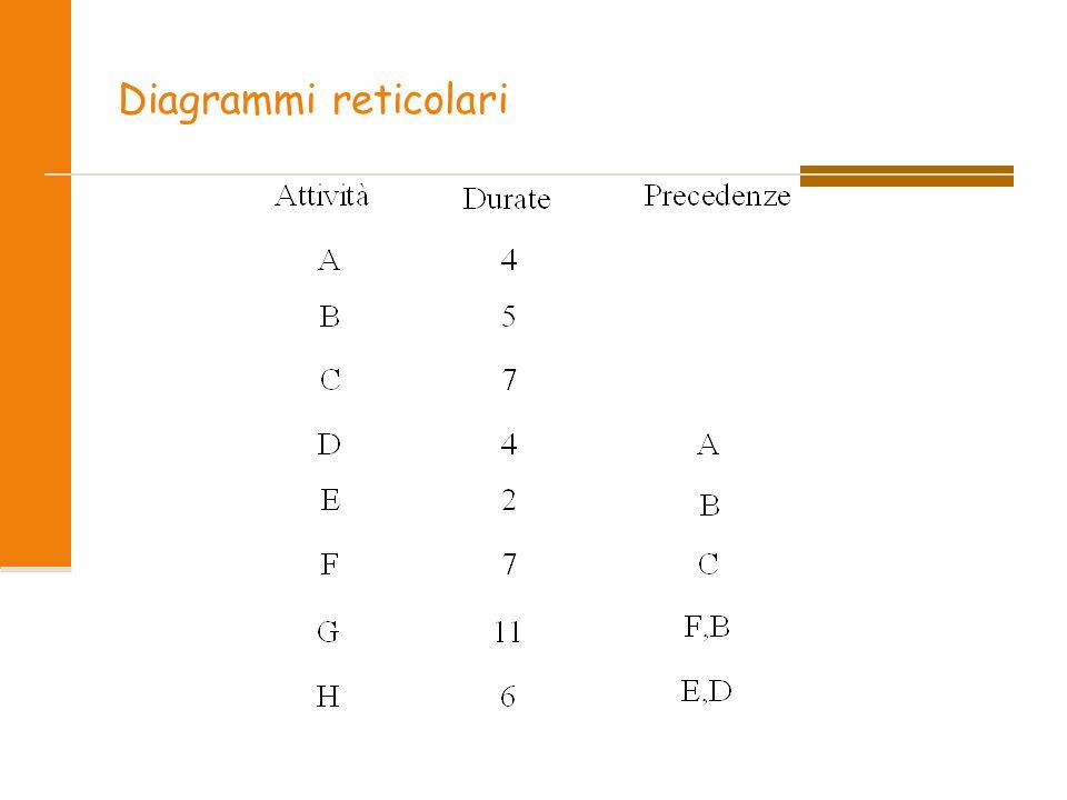Diagrammi reticolari