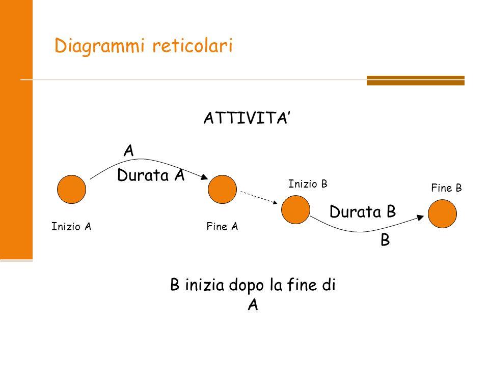 Diagrammi reticolari ATTIVITA' Durata A Durata B A B Inizio AFine A Fine B Inizio B B inizia dopo la fine di A