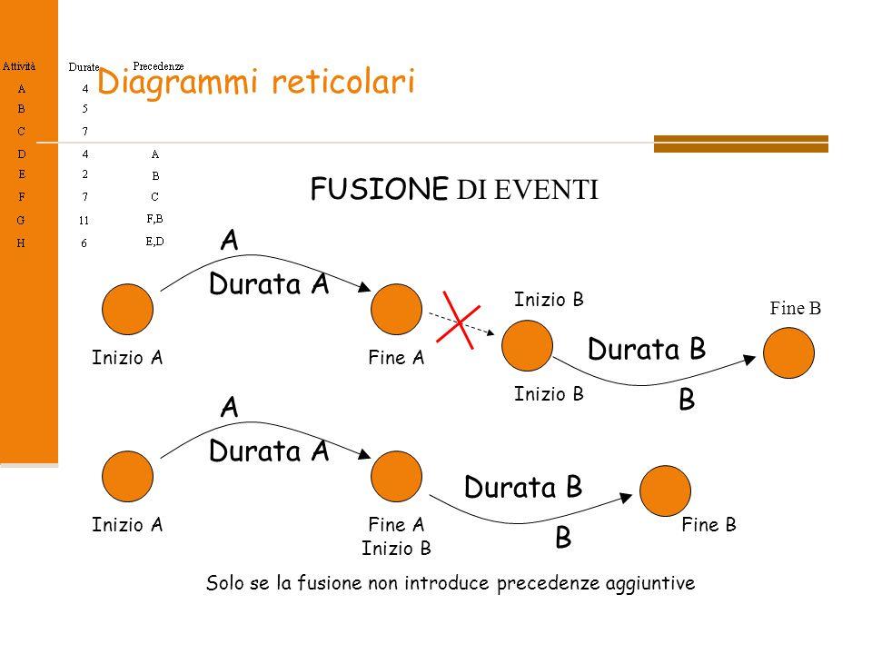 Diagrammi reticolari FUSIONE DI EVENTI B Solo se la fusione non introduce precedenze aggiuntive Durata A Durata B A B Inizio AFine A Inizio B Durata A