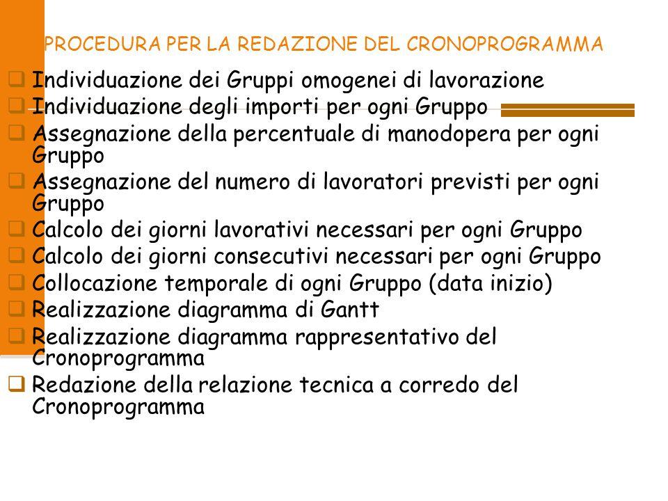 PROCEDURA PER LA REDAZIONE DEL CRONOPROGRAMMA  Individuazione dei Gruppi omogenei di lavorazione  Individuazione degli importi per ogni Gruppo  Ass