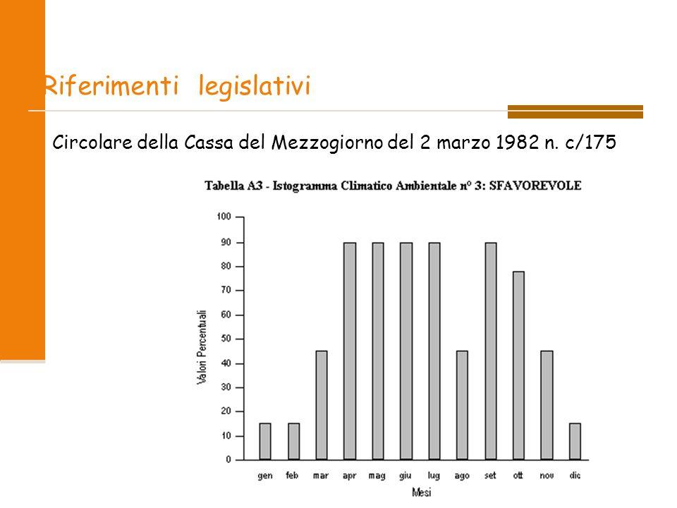 Circolare della Cassa del Mezzogiorno del 2 marzo 1982 n. c/175 Riferimenti legislativi