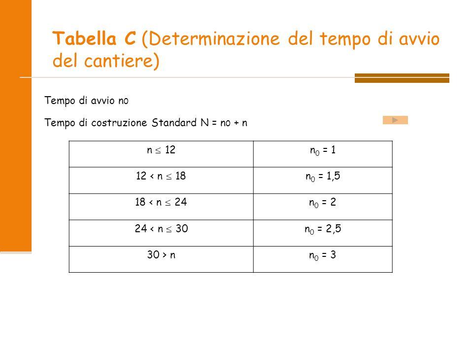 Tabella C (Determinazione del tempo di avvio del cantiere) Tempo di avvio n 0 Tempo di costruzione Standard N = n 0 + n n  12n 0 = 1 12 < n  18n 0 = 1,5 18 < n  24n 0 = 2 24 < n  30n 0 = 2,5 30 > nn 0 = 3